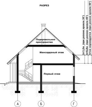 Преимущества помещения под крышей