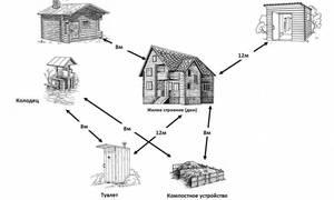 Каким должно быть расстояние между домами