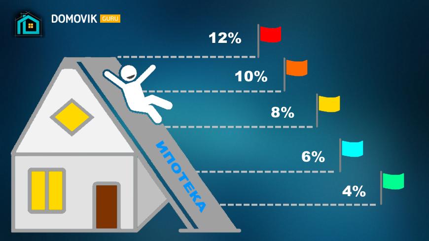 Снижение процентной ставки по ипотеке